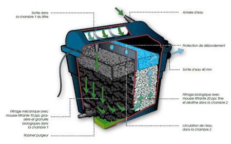 le uv filtre bassin filtre de bassin de jardin bassin de jardin