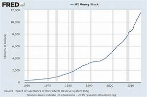 Money Supply Charts Through January 2015
