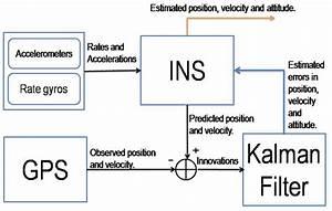 Indirect Feedback Implementation  Filter Estimates Errors