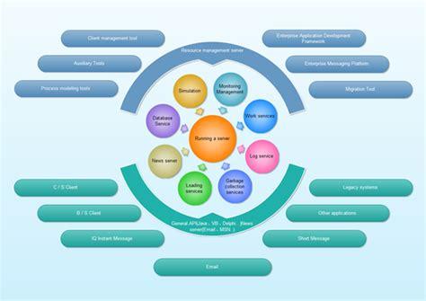 circular flow diagram  examples  templates