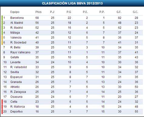 Tabla de posiciones de todas las categorías del fútbol chileno. Tabla de posiciones Liga BBVA 2012-2013 - Ligachampions