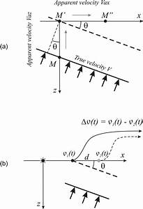 A  Horizontal And Vertical Apparent Velocities Of A Plane