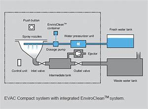 Enviroclean System
