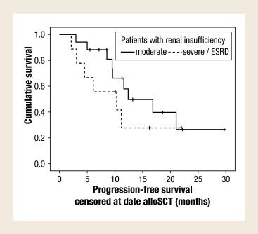 successful treatment  patients  multiple myeloma
