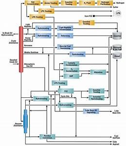 Refining Flow Scheme