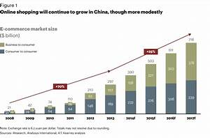 China B2C eCommerce Market will Grow More than 30% by 2020 ...