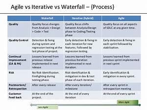 T20 Match Chart Agile Vs Iterative Vs Waterfall Models