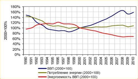 Рис.1. динамика изменения потребления электроэнергии и мощности по еэс россии