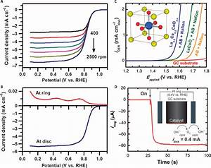 Evaluation Of Electrocatalytic Activities Toward Orr And