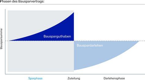 Wohn Riester So Funktioniert Riester Bausparen by Bausparwissen Deutsche Bank Privatkunden