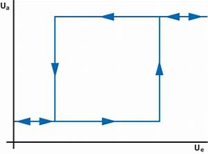 Schmitt Trigger Schaltschwellen Berechnen : schmitt trigger nicht invertierend mit operationsverst rker ~ Themetempest.com Abrechnung