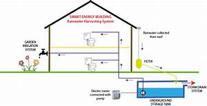 Rainwater Collection System  U2013 Energia2020
