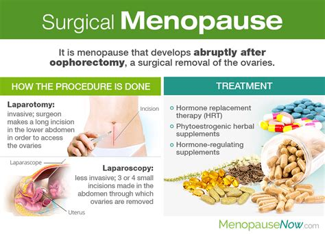 Surgical Menopause | Menopause Now