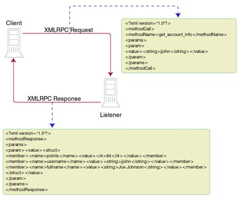 Using Xmlrpc For Web Services Getting Started With Xml