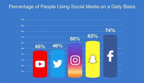 surprising social media statistics   mediastreet