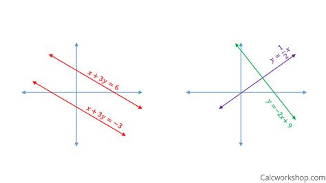 Slopes Of Parallel And Perpendicular Lines (9 Amazing Examples