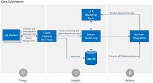 Remote Monitoring Solution Architectural Choices