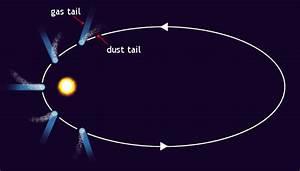 Amazing Astronomy : Comet-2