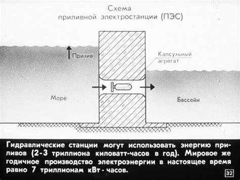 реферат Гидроаккумулирующие ГАЭС и приливные электростанции ПЭС принципиальные схемы и общая характеристика.