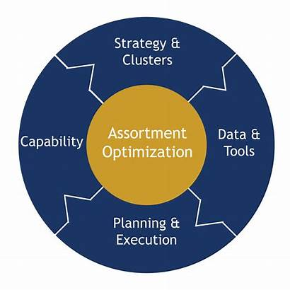 Assortment Optimization Strategy Retail Techniques Identify Prioritize