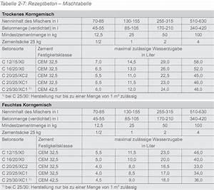 Beton Mischverhältnis Tabelle : kellerbauen ~ A.2002-acura-tl-radio.info Haus und Dekorationen