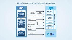 Salesforce Integration  Automation Solutions L Magic Software