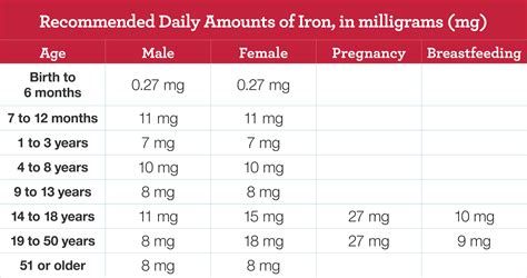 Iron Deficiency Anemia National Heart Lung And Blood