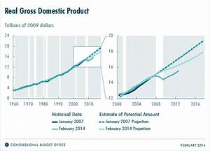 Revisions to CBO's Projection of Potential Output Since ...