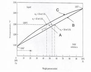 Use The Phase Diagram Below  A Copper