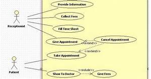Kavindra Kumar Singh  Usecase Diagram For Medical Clinic