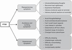 Diagram Of Ptsd Symptoms Broken Down By The 3 Diagnostic