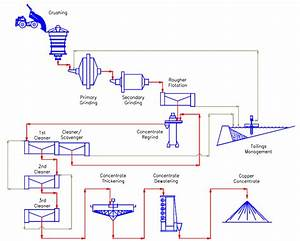 Copper Process Flowsheet Example
