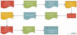 Procurement Process Flowchart