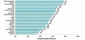 Publix Warehouse Lakeland Florida Publix Tops Consumer Satisfaction Survey For Grocery
