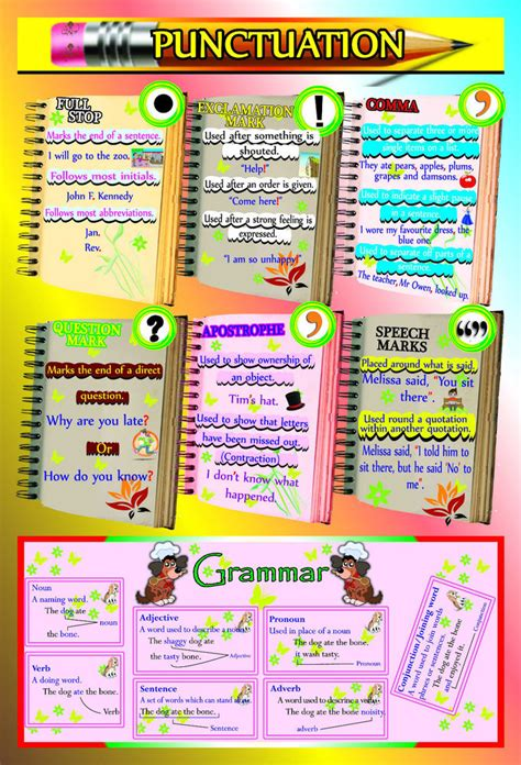 laminated english grammar punctuation educational poster children wall chart ebay