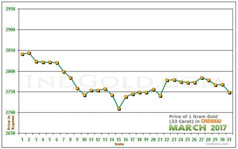 gold rates  chennai tamil nadu march  gold