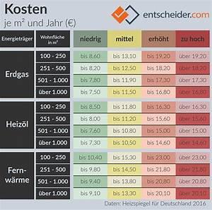 Durchschnittliche Heizkosten Pro Qm 2015 : heizkosten berechnen schritt f r schritt anleitung ~ A.2002-acura-tl-radio.info Haus und Dekorationen