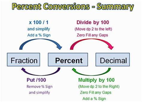 converting a percentage to a fraction in simplest form calculator elimu fractions decimals percentages