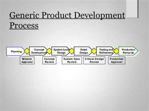 product design and development product design and development ch2