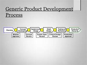 Product design and development ch2