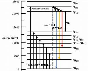 5 Jablonski Energy Level Diagram For Dy 3  Showing