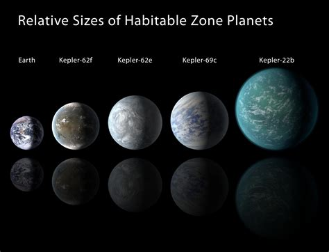Kepler Discovers its Smallest Habitable Zone Planets ...