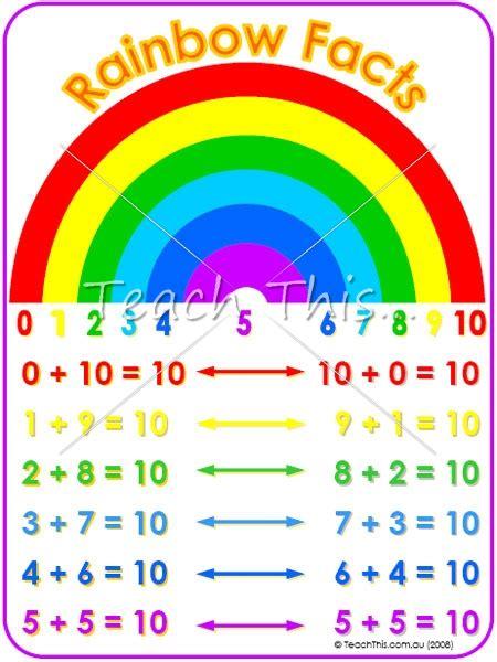 rainbow facts printable maths teacher resources charts
