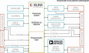 Picozed Sdr  Software Defined Radio  System