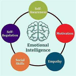 Emotional Intelligence Part 4 — Steemit