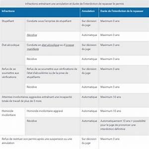 Annulation Permis De Conduire : source service ~ Medecine-chirurgie-esthetiques.com Avis de Voitures