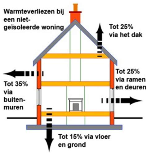 dak isoleren tegen 2020 dakisolatie alles over het isoleren van uw dak