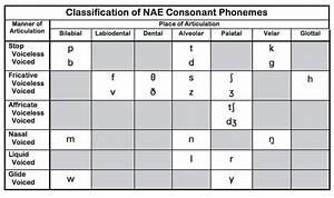 Arabic Ipa Chart Consonant Sounds Theory Englishtipsblog