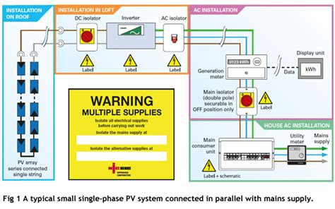 Pv Diagram Unit by Solar Pv Systems Connected To Electrical Installations