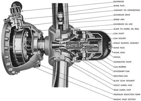 Cut Away View Of Hamilton Standard Propeller